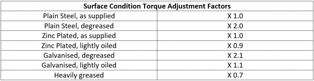 Surface Condition Torque Adjustment Factors